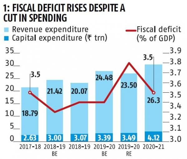 Fiscal-Deficit-Rise-Graph